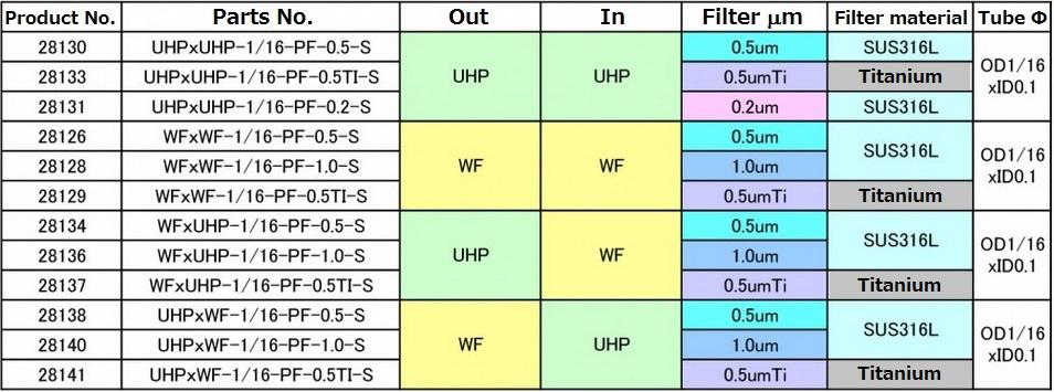U-fil 3