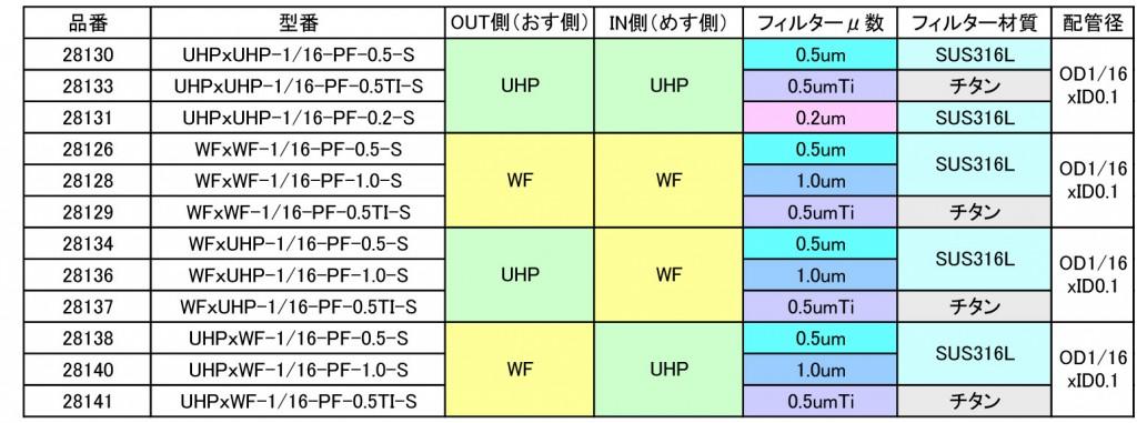 UFIL_chart03